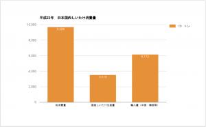 平成22しいたけ流通量_グラフ