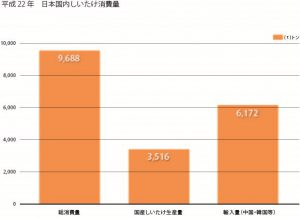 しいたけ消費量_グラフ1
