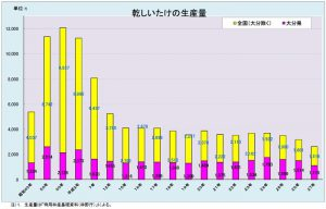 干し椎茸生産量_表