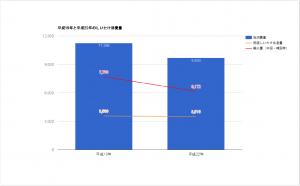 平成19年/平成22年のしいたけ流通量_グラフ