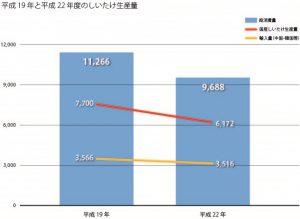 しいたけ消費量_グラフ2